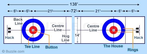curling-sheet-diagram